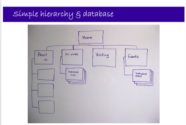 Simple Hierarchy & Database diagram